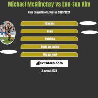 Michael McGlinchey vs Eun-Sun Kim h2h player stats