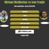 Michael McGlinchey vs Ivan Franjic h2h player stats