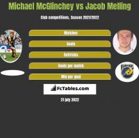 Michael McGlinchey vs Jacob Melling h2h player stats