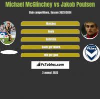 Michael McGlinchey vs Jakob Poulsen h2h player stats