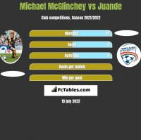 Michael McGlinchey vs Juande h2h player stats