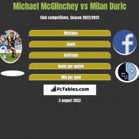 Michael McGlinchey vs Milan Duric h2h player stats