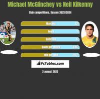 Michael McGlinchey vs Neil Kilkenny h2h player stats