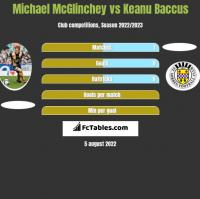 Michael McGlinchey vs Keanu Baccus h2h player stats