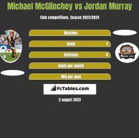 Michael McGlinchey vs Jordan Murray h2h player stats