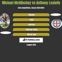 Michael McGlinchey vs Anthony Lesiotis h2h player stats