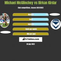 Michael McGlinchey vs Birkan Kirdar h2h player stats