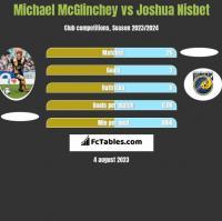 Michael McGlinchey vs Joshua Nisbet h2h player stats