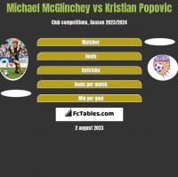 Michael McGlinchey vs Kristian Popovic h2h player stats