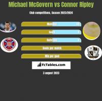Michael McGovern vs Connor Ripley h2h player stats