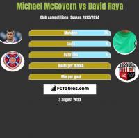 Michael McGovern vs David Raya h2h player stats