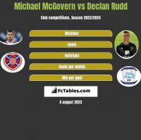 Michael McGovern vs Declan Rudd h2h player stats
