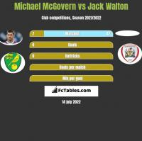 Michael McGovern vs Jack Walton h2h player stats
