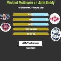 Michael McGovern vs John Ruddy h2h player stats