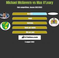 Michael McGovern vs Max O'Leary h2h player stats