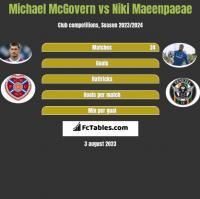 Michael McGovern vs Niki Maeenpaeae h2h player stats