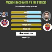 Michael McGovern vs Rui Patricio h2h player stats