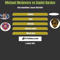 Michael McGovern vs Daniel Barden h2h player stats