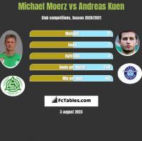 Michael Moerz vs Andreas Kuen h2h player stats