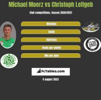 Michael Moerz vs Christoph Leitgeb h2h player stats