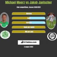 Michael Moerz vs Jakob Jantscher h2h player stats