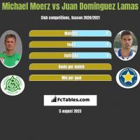Michael Moerz vs Juan Dominguez Lamas h2h player stats