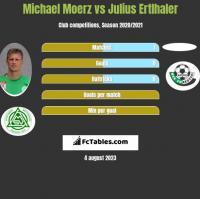 Michael Moerz vs Julius Ertlhaler h2h player stats