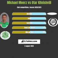 Michael Moerz vs Otar Kiteishvili h2h player stats