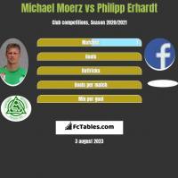 Michael Moerz vs Philipp Erhardt h2h player stats