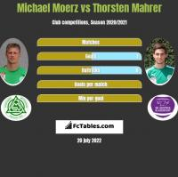 Michael Moerz vs Thorsten Mahrer h2h player stats