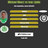 Michael Moerz vs Ivan Ljubic h2h player stats