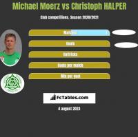 Michael Moerz vs Christoph HALPER h2h player stats