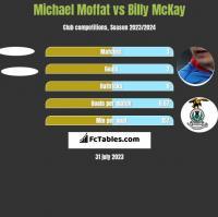 Michael Moffat vs Billy McKay h2h player stats