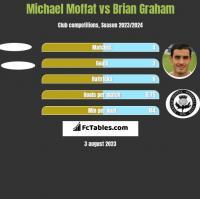 Michael Moffat vs Brian Graham h2h player stats