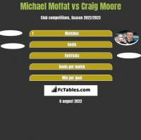Michael Moffat vs Craig Moore h2h player stats
