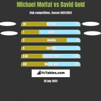 Michael Moffat vs David Gold h2h player stats