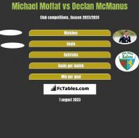 Michael Moffat vs Declan McManus h2h player stats