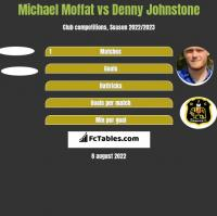 Michael Moffat vs Denny Johnstone h2h player stats