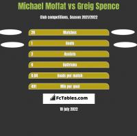Michael Moffat vs Greig Spence h2h player stats