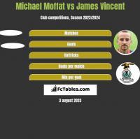 Michael Moffat vs James Vincent h2h player stats