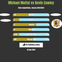 Michael Moffat vs Kevin Cawley h2h player stats