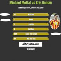 Michael Moffat vs Kris Doolan h2h player stats
