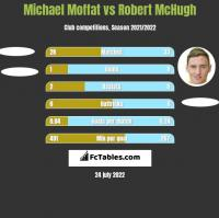 Michael Moffat vs Robert McHugh h2h player stats