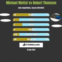 Michael Moffat vs Robert Thomson h2h player stats