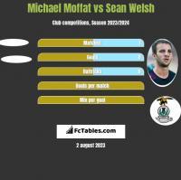 Michael Moffat vs Sean Welsh h2h player stats