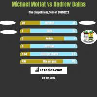 Michael Moffat vs Andrew Dallas h2h player stats