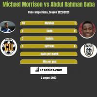 Michael Morrison vs Abdul Rahman Baba h2h player stats