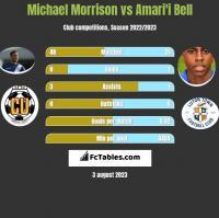 Michael Morrison vs Amari'i Bell h2h player stats
