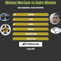 Michael Morrison vs Andre Wisdom h2h player stats