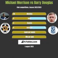 Michael Morrison vs Barry Douglas h2h player stats